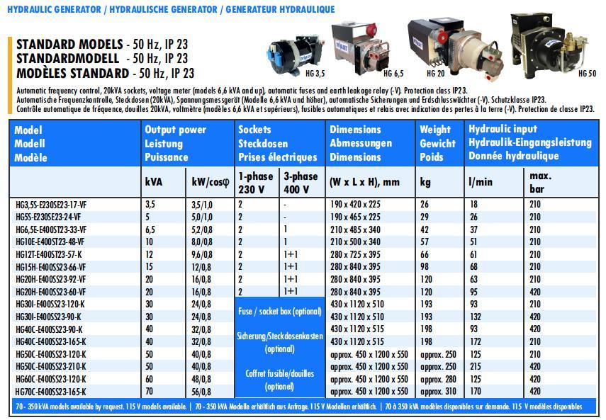 Standard models table for hydraulic generator